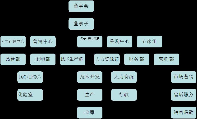 人事架构_集能组织架构图